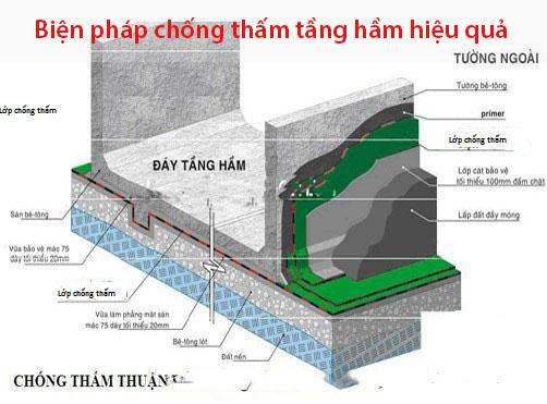 Tổng hợp các biện pháp chống thấm tầng hầm đạt hiệu quả tốt nhất