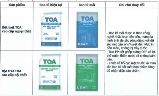 Thông báo!! Sơn Toa thay đổi bao bì sản phẩm bột trét từ tháng 3/2021