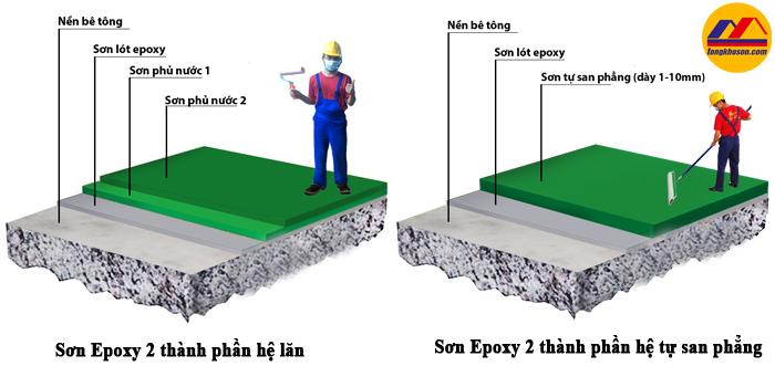 Sự khác biệt giữa các quy trình thi công sơn Epoxy