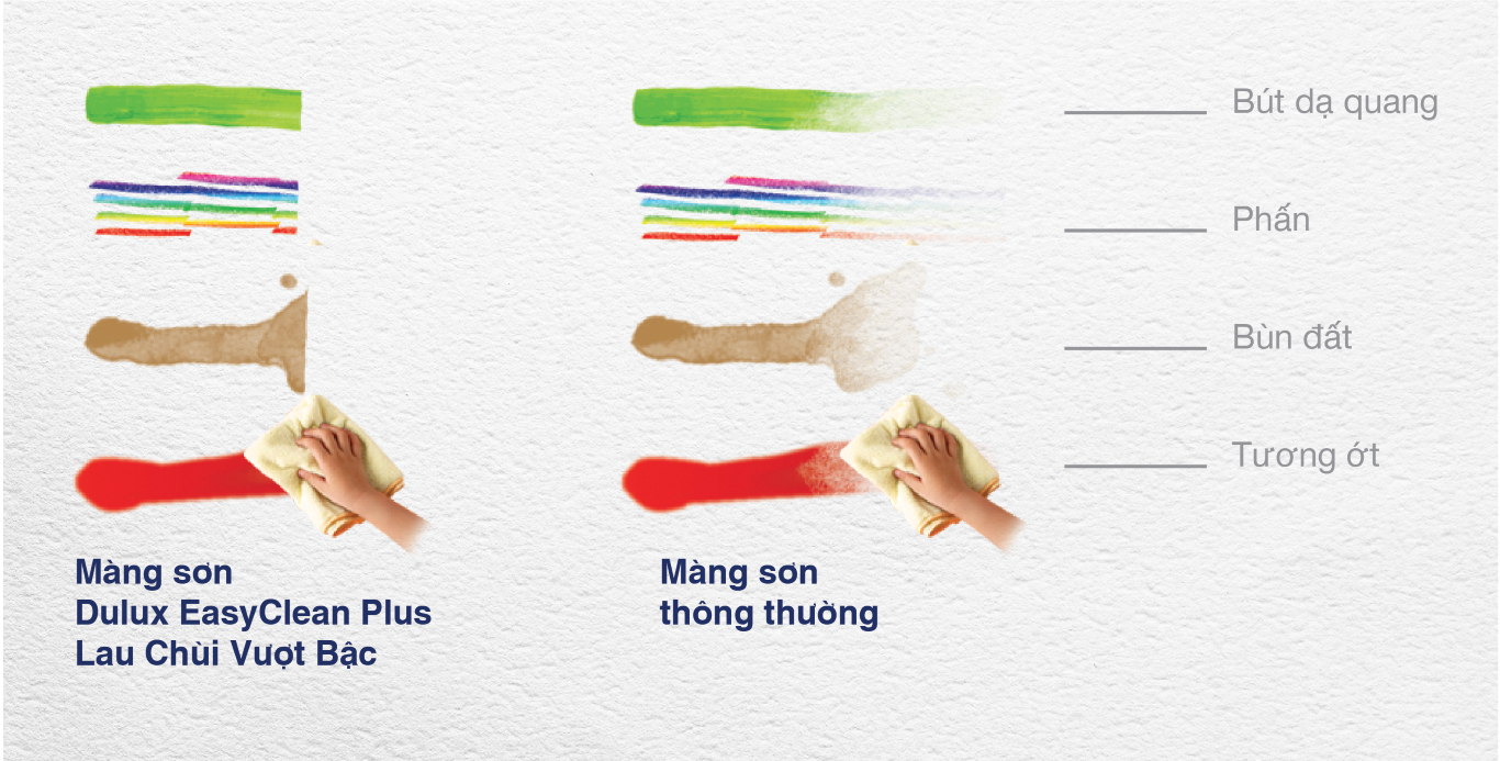 Công nghệ KidProof trong Dulux EasyClean