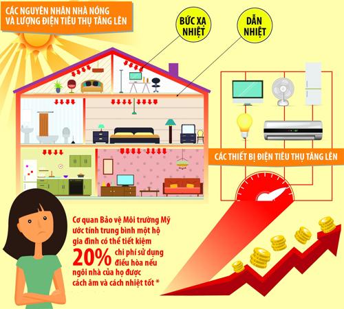nguyên nhân nhà bị nóng