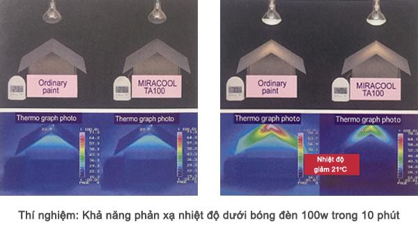 Thí nghiệm khả năng giảm nhiệt của sơn chống nóng Miracool TA100